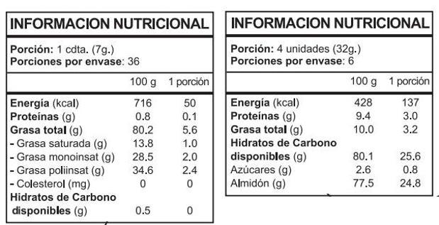 C mo leer la etiqueta de informaci n nutricional de los alimentos cosas pr cticas las provincias - Contenido nutricional de los alimentos ...