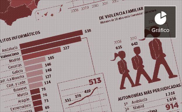Los delitos sexuales con menores crecen un 50% en media década