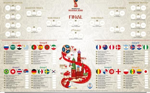 Mundial | Los posibles cruces de octavos, cuartos y ...