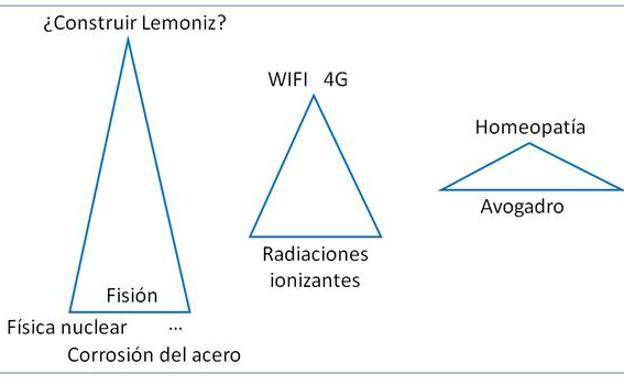 El modelo de agregación del conocimiento en tres casos con diferente nivel de complejidad..