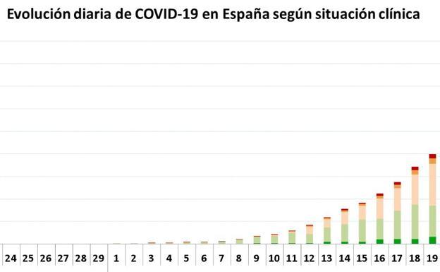 Muertos por coronavirus en España, día a día (actualizado): el mapa y curva de los contagios en Madrid y el resto de CCAA